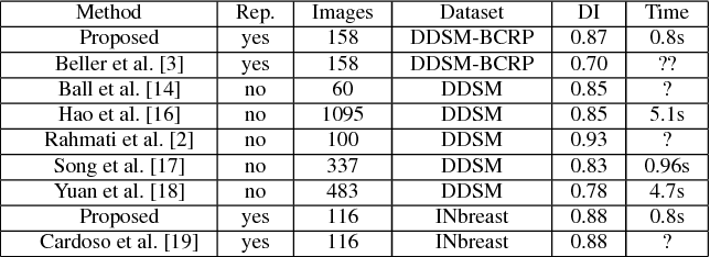 Figure 2 for Deep Structured learning for mass segmentation from Mammograms