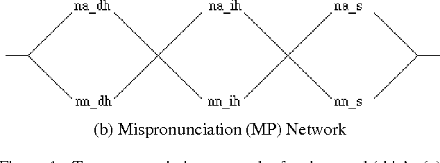 Automatic Detection Of Mispronunciation For Language Instruction