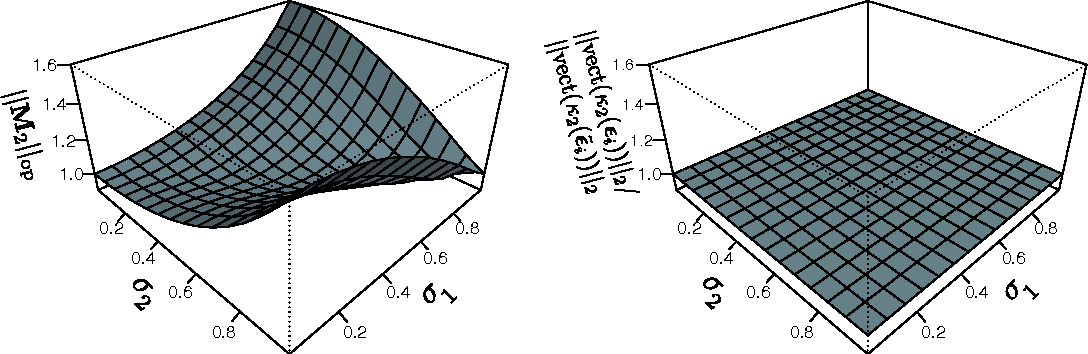 Figure 4 for Non-linear Causal Inference using Gaussianity Measures