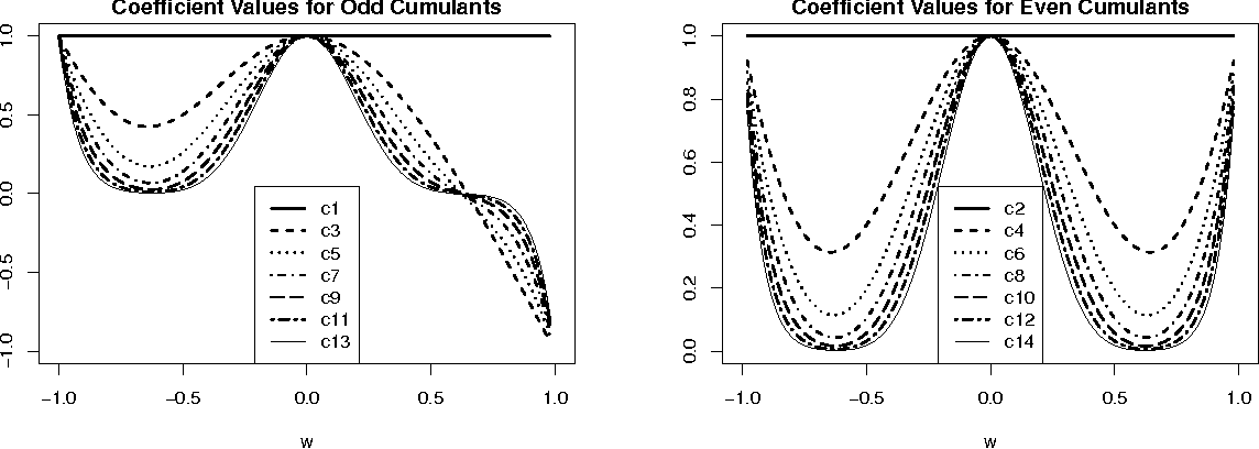 Figure 1 for Non-linear Causal Inference using Gaussianity Measures