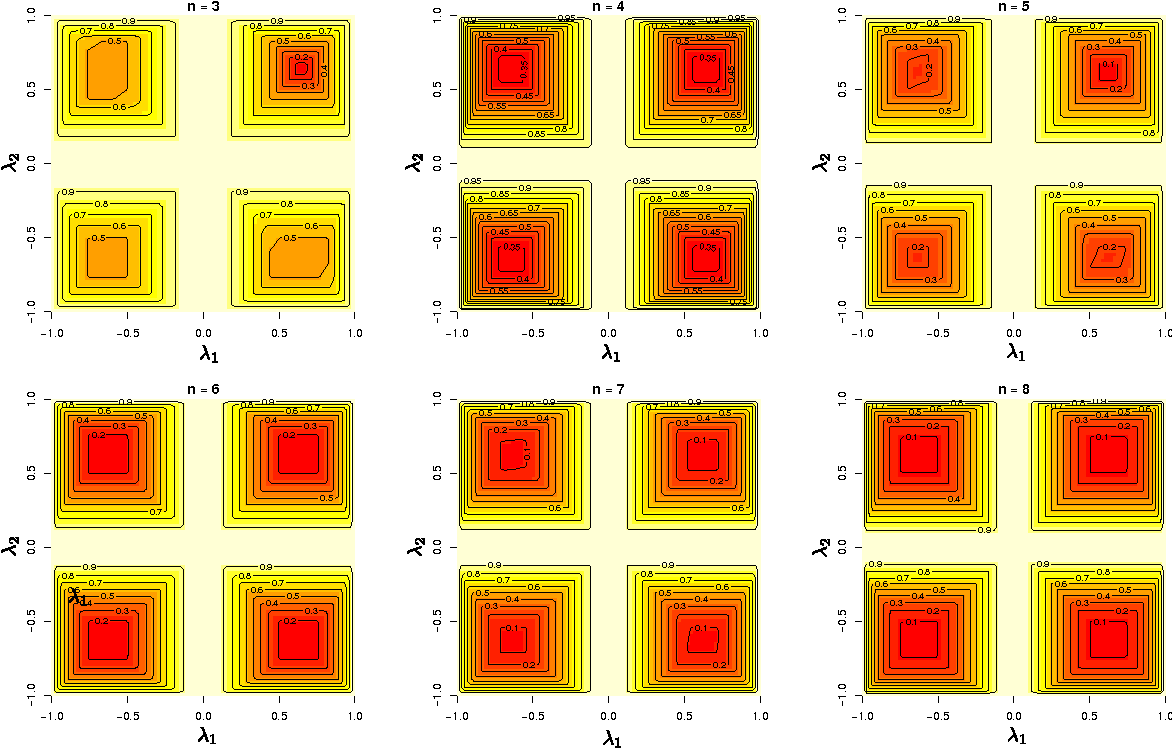 Figure 2 for Non-linear Causal Inference using Gaussianity Measures