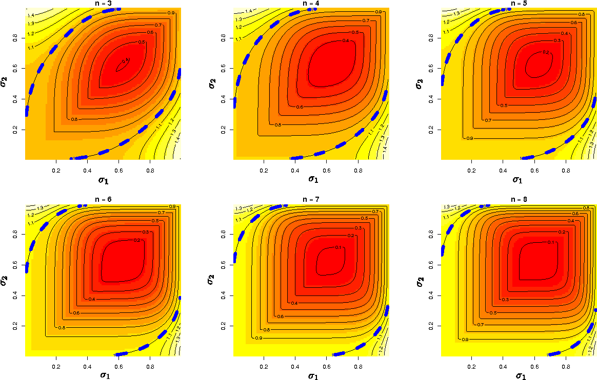 Figure 3 for Non-linear Causal Inference using Gaussianity Measures