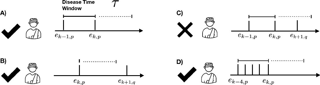 Figure 1 for The accuracy vs. coverage trade-off in patient-facing diagnosis models