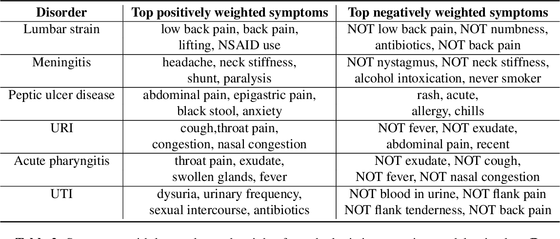 Figure 3 for The accuracy vs. coverage trade-off in patient-facing diagnosis models