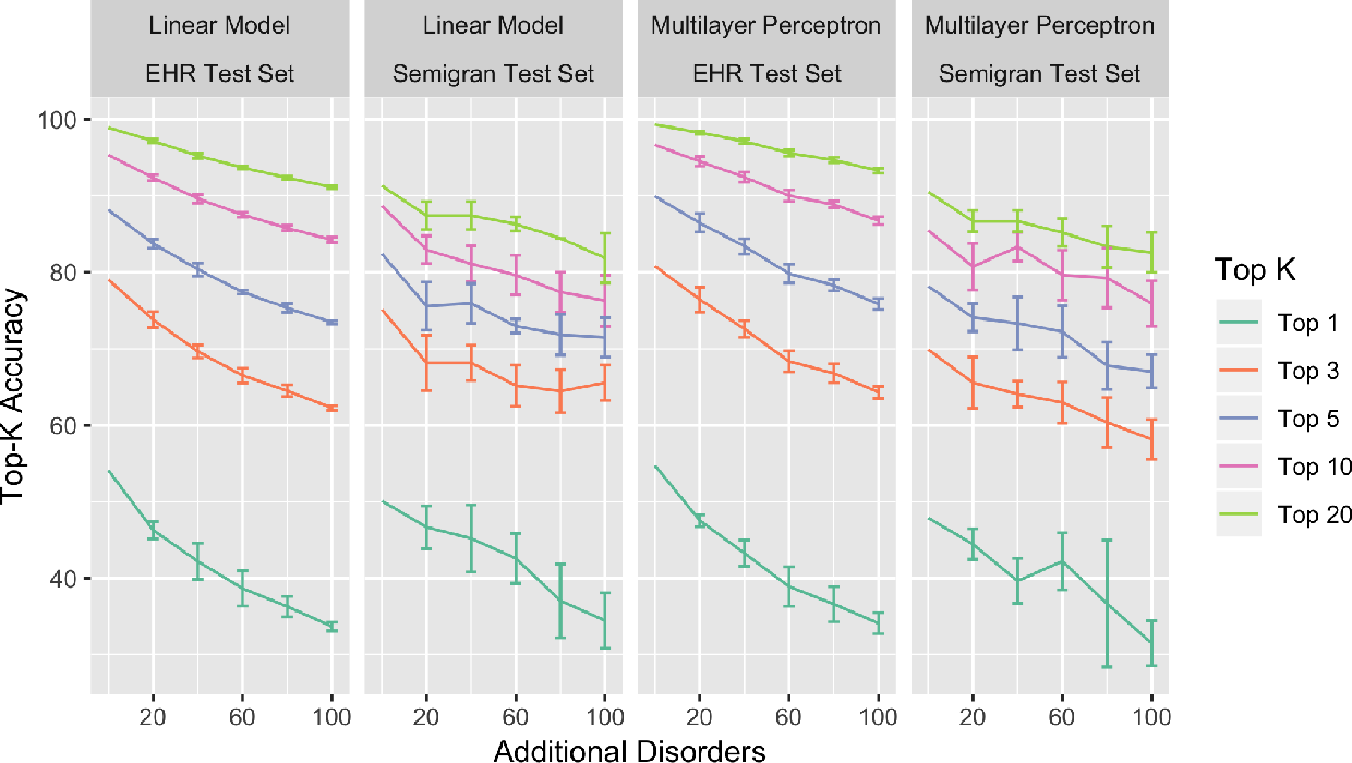 Figure 4 for The accuracy vs. coverage trade-off in patient-facing diagnosis models