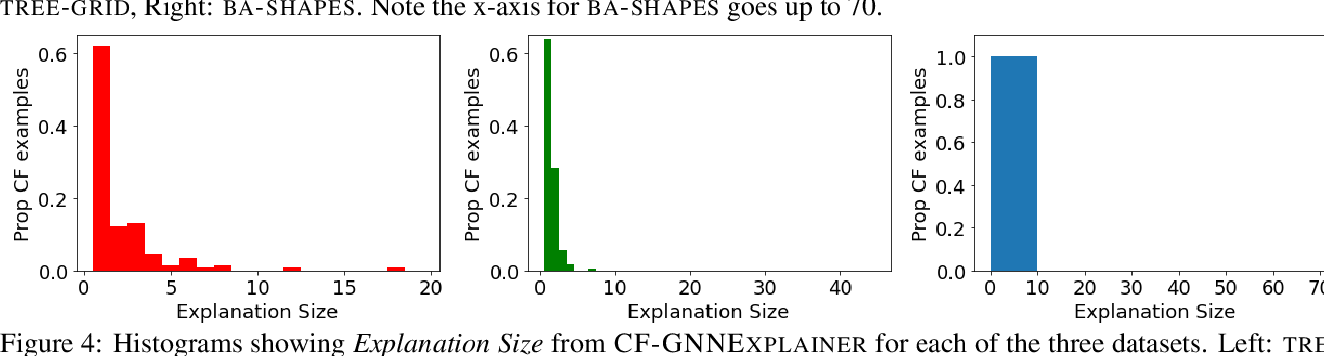 Figure 4 for CF-GNNExplainer: Counterfactual Explanations for Graph Neural Networks