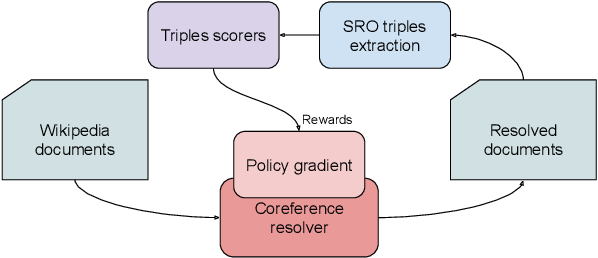 Figure 1 for Rewarding Coreference Resolvers for Being Consistent with World Knowledge