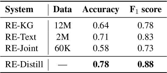 Figure 2 for Rewarding Coreference Resolvers for Being Consistent with World Knowledge