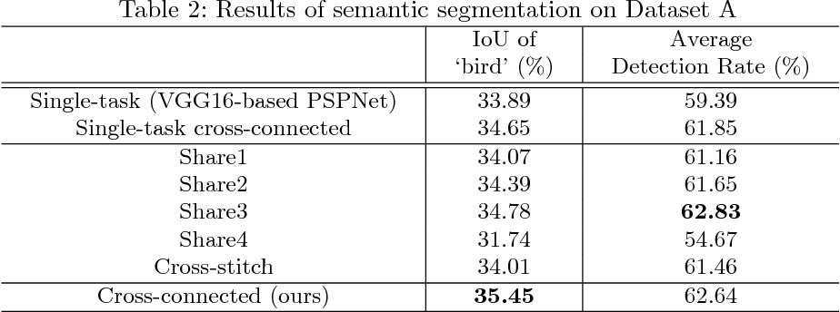 Figure 4 for Cross-connected Networks for Multi-task Learning of Detection and Segmentation