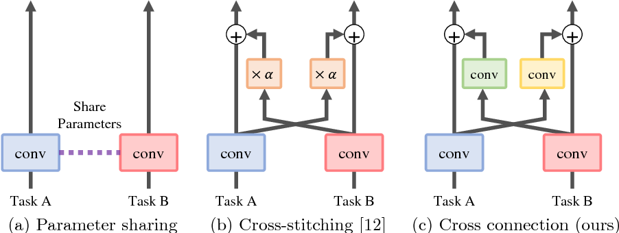 Figure 1 for Cross-connected Networks for Multi-task Learning of Detection and Segmentation