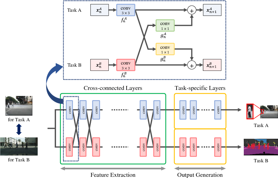 Figure 3 for Cross-connected Networks for Multi-task Learning of Detection and Segmentation