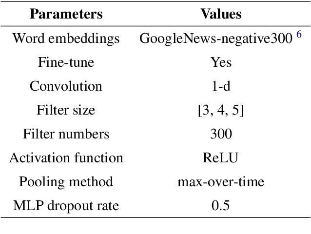 Figure 4 for From Random to Supervised: A Novel Dropout Mechanism Integrated with Global Information
