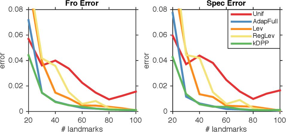 Figure 1 for Fast DPP Sampling for Nyström with Application to Kernel Methods