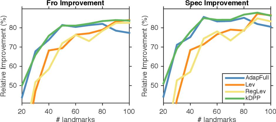 Figure 2 for Fast DPP Sampling for Nyström with Application to Kernel Methods