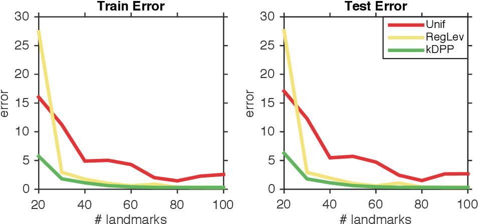 Figure 3 for Fast DPP Sampling for Nyström with Application to Kernel Methods