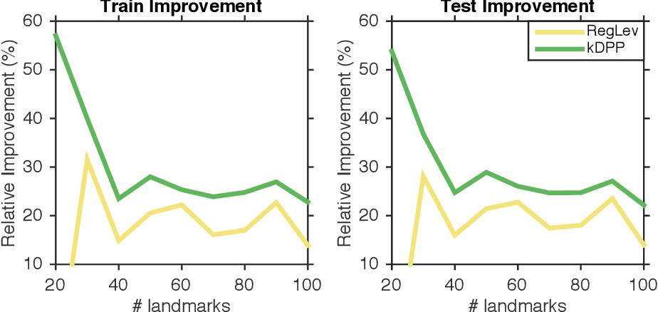 Figure 4 for Fast DPP Sampling for Nyström with Application to Kernel Methods