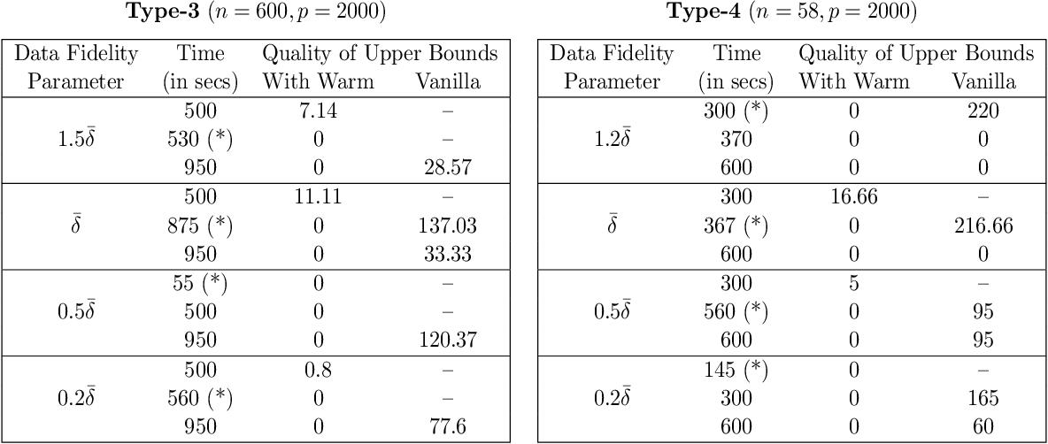 Figure 2 for The Discrete Dantzig Selector: Estimating Sparse Linear Models via Mixed Integer Linear Optimization