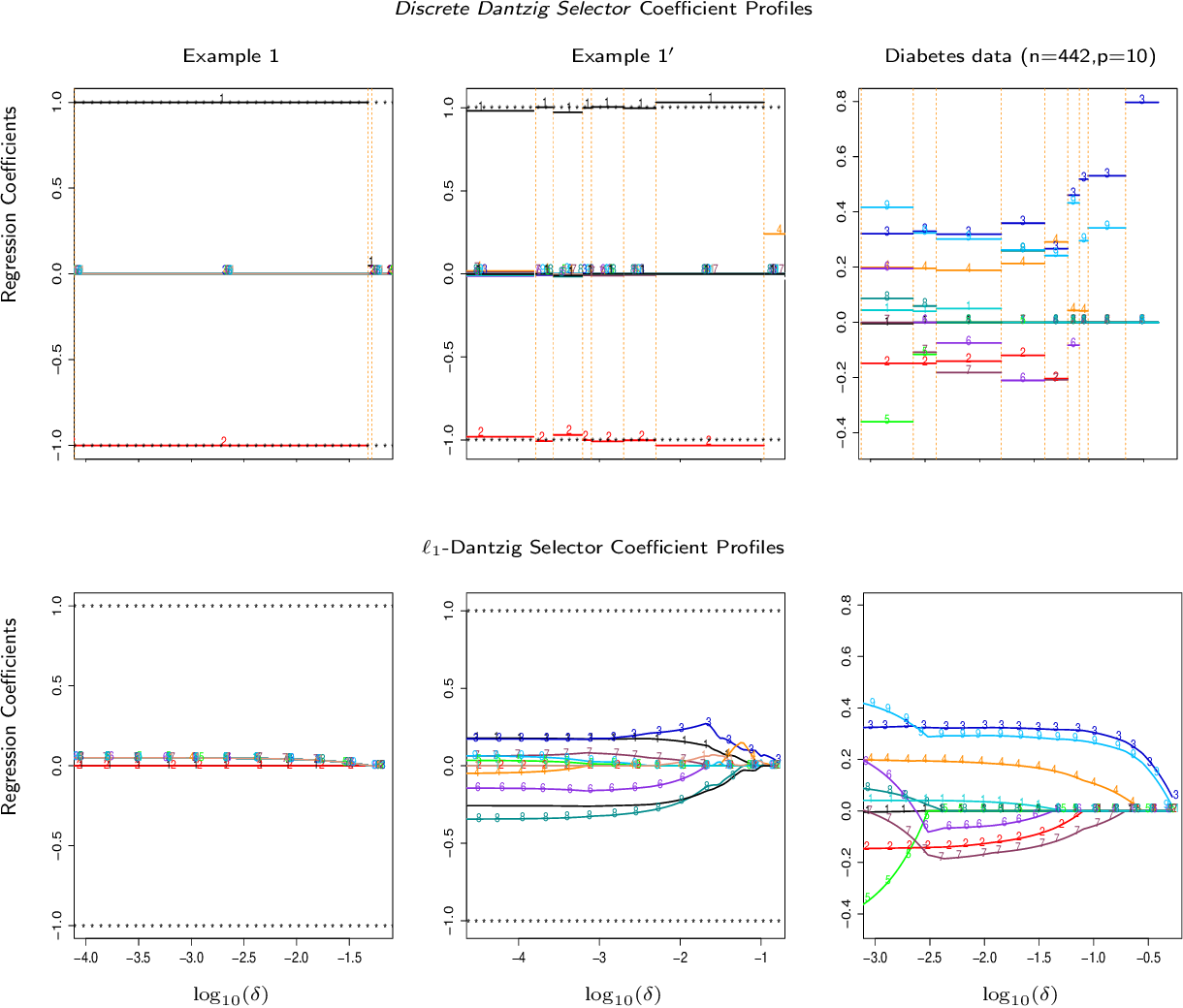Figure 1 for The Discrete Dantzig Selector: Estimating Sparse Linear Models via Mixed Integer Linear Optimization