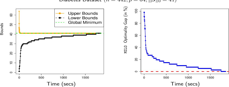 Figure 3 for The Discrete Dantzig Selector: Estimating Sparse Linear Models via Mixed Integer Linear Optimization