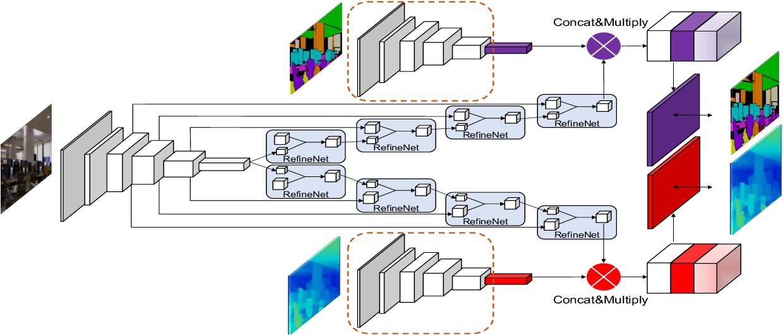 Figure 3 for SceneCode: Monocular Dense Semantic Reconstruction using Learned Encoded Scene Representations