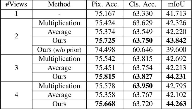 Figure 4 for SceneCode: Monocular Dense Semantic Reconstruction using Learned Encoded Scene Representations