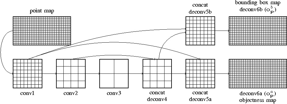 Figure 2 for Vehicle Detection from 3D Lidar Using Fully Convolutional Network
