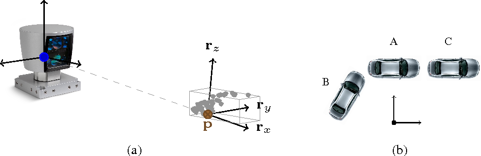 Figure 3 for Vehicle Detection from 3D Lidar Using Fully Convolutional Network