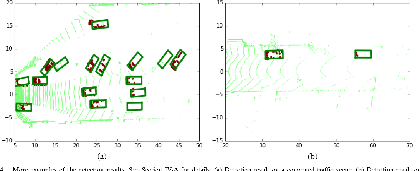 Figure 4 for Vehicle Detection from 3D Lidar Using Fully Convolutional Network