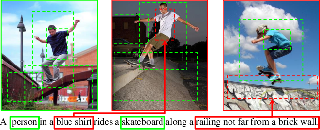 Figure 1 for CAMP: Cross-Modal Adaptive Message Passing for Text-Image Retrieval