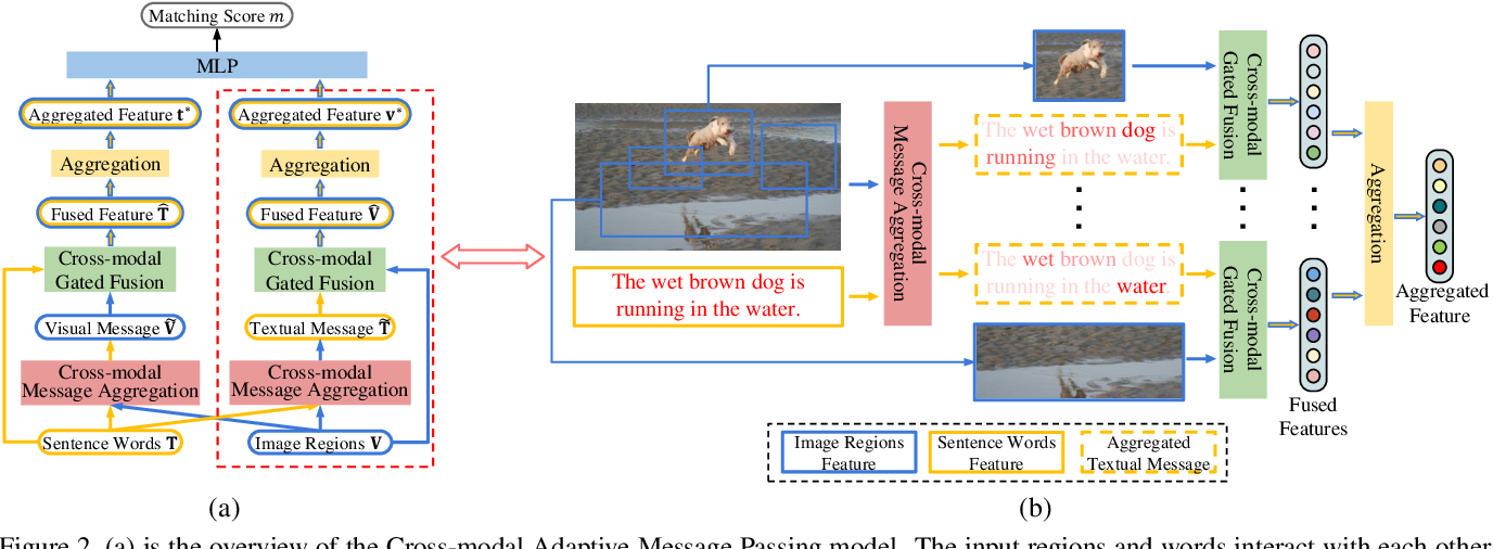 Figure 3 for CAMP: Cross-Modal Adaptive Message Passing for Text-Image Retrieval