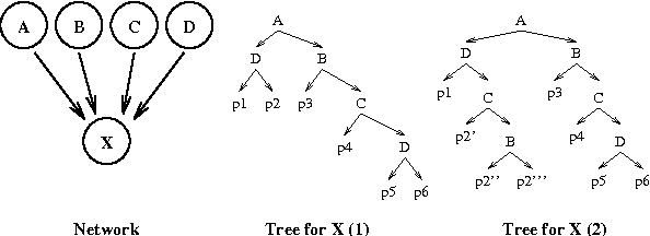 Figure 2 for Context-Specific Independence in Bayesian Networks