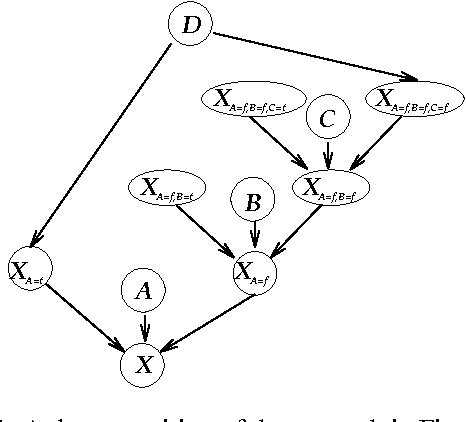 Figure 4 for Context-Specific Independence in Bayesian Networks