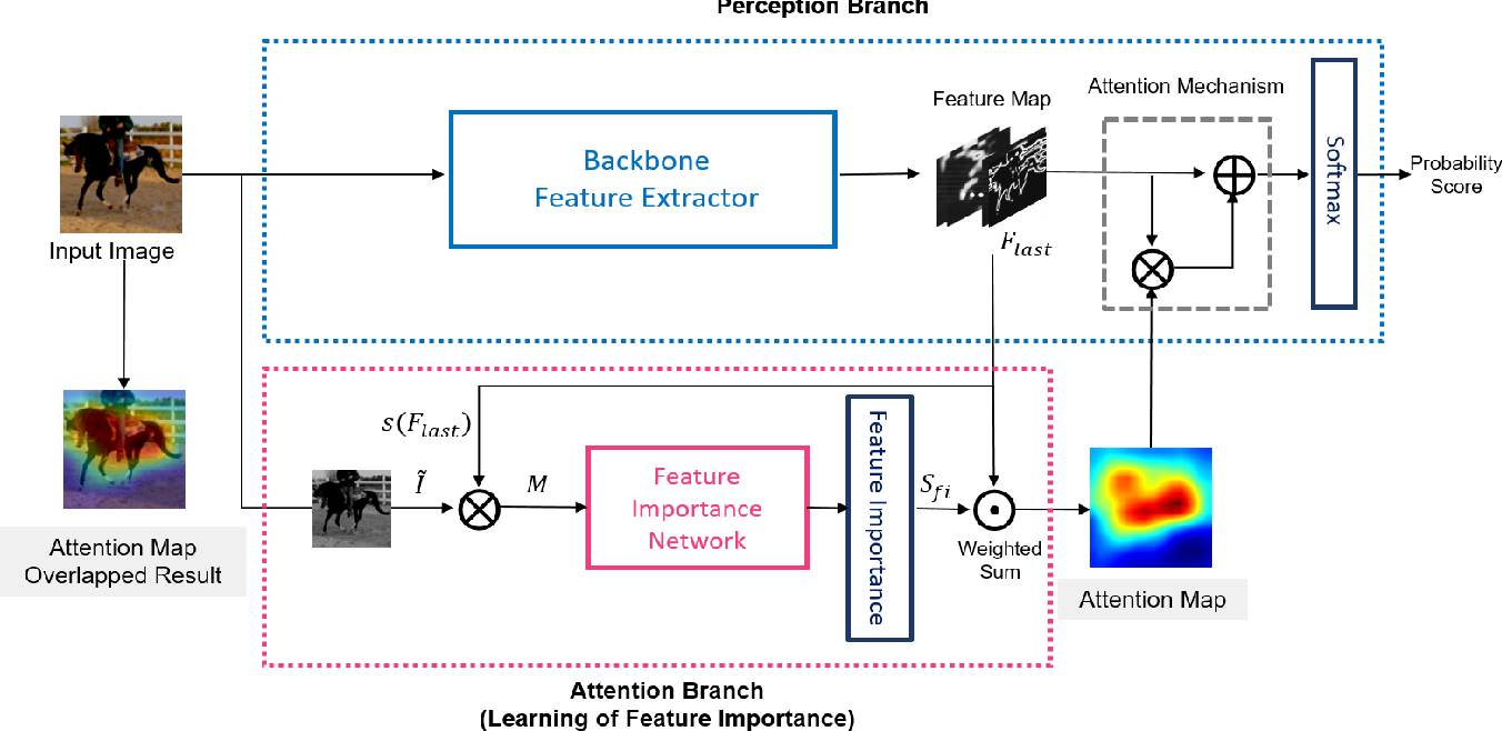 Figure 3 for LFI-CAM: Learning Feature Importance for Better Visual Explanation