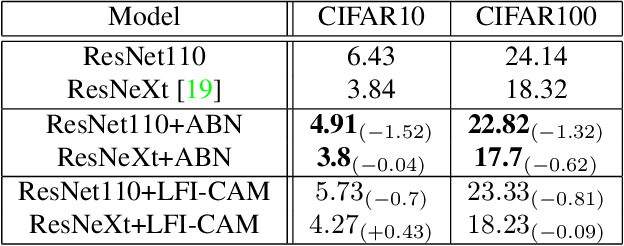 Figure 2 for LFI-CAM: Learning Feature Importance for Better Visual Explanation