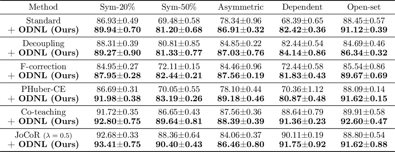Figure 2 for Open-set Label Noise Can Improve Robustness Against Inherent Label Noise