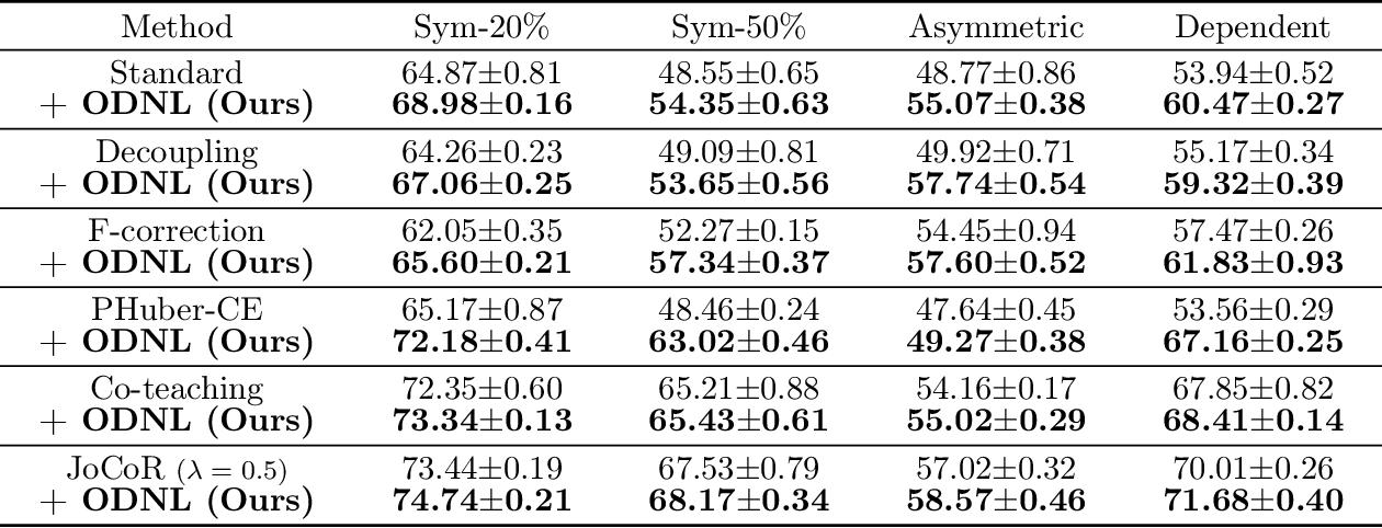 Figure 4 for Open-set Label Noise Can Improve Robustness Against Inherent Label Noise
