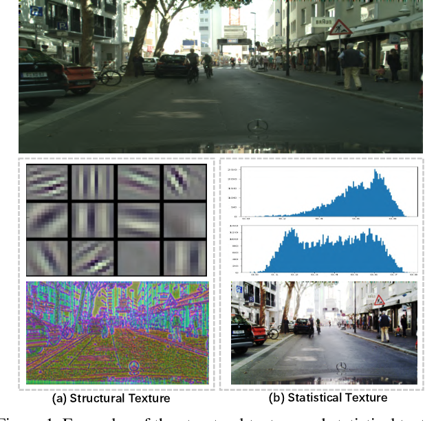 Figure 1 for Learning Statistical Texture for Semantic Segmentation