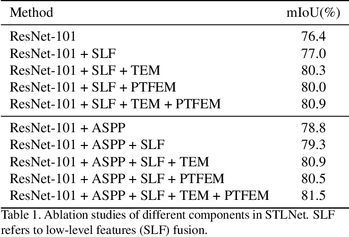 Figure 2 for Learning Statistical Texture for Semantic Segmentation
