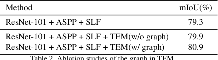 Figure 4 for Learning Statistical Texture for Semantic Segmentation
