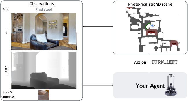 Figure 3 for ObjectNav Revisited: On Evaluation of Embodied Agents Navigating to Objects