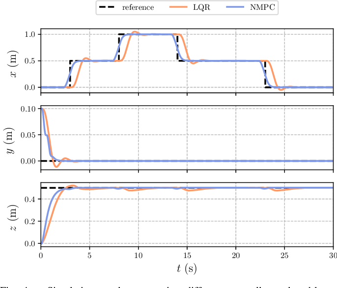 Figure 4 for An Efficient Real-Time NMPC for Quadrotor Position Control under Communication Time-Delay