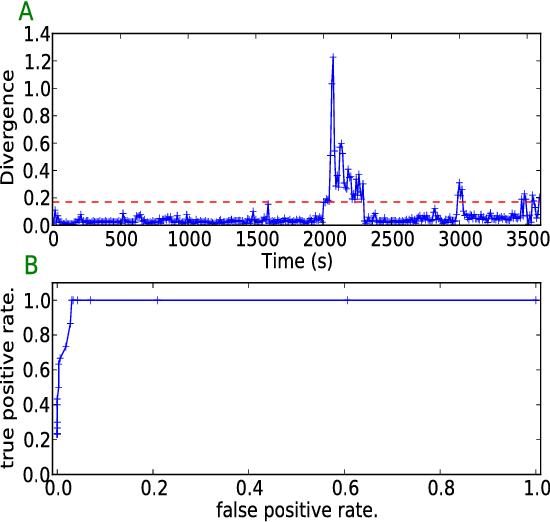 Botnet Detection Based on Anomaly and Community Detection - Semantic