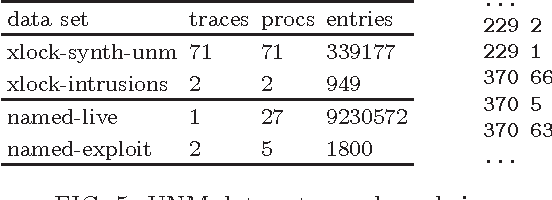 Figure 2 for Anomaly Sequences Detection from Logs Based on Compression