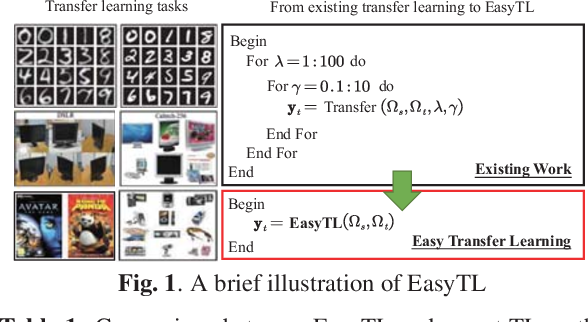 Figure 1 for Easy Transfer Learning By Exploiting Intra-domain Structures