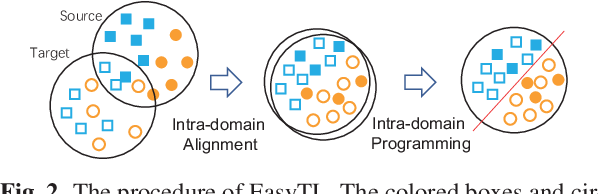 Figure 3 for Easy Transfer Learning By Exploiting Intra-domain Structures