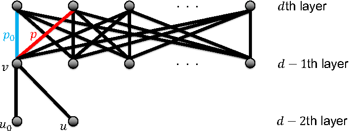 Figure 2 for Data-Dependent Path Normalization in Neural Networks