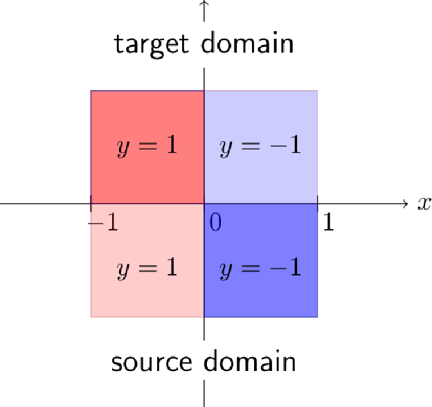 Figure 3 for Quantifying and Improving Transferability in Domain Generalization