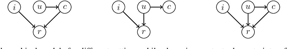 Figure 1 for Embedding models for recommendation under contextual constraints