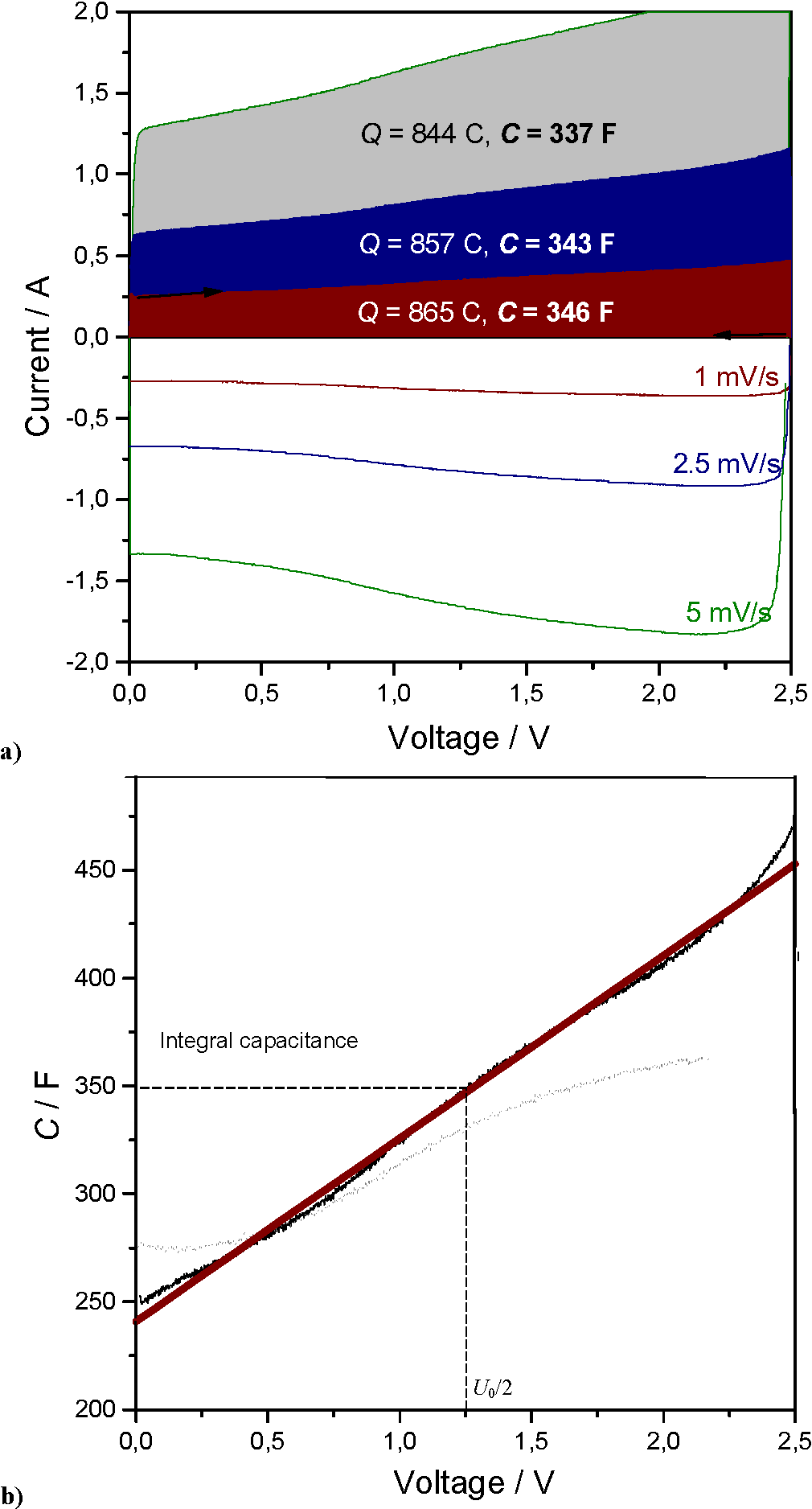 Figure 5 from Electrochemical and Spectroscopic Studies on