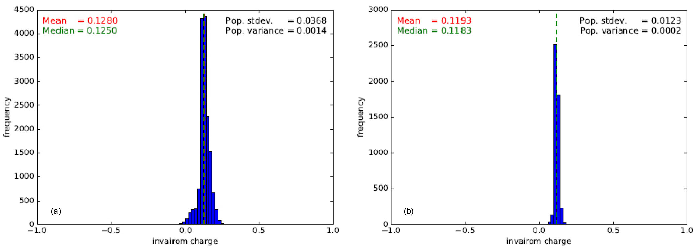 Figure 2 from Molecular Electrostatic Potentials from